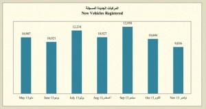 تسجيل 119.5 ألف مركبة جديدة بنهاية نوفمبر الماضي