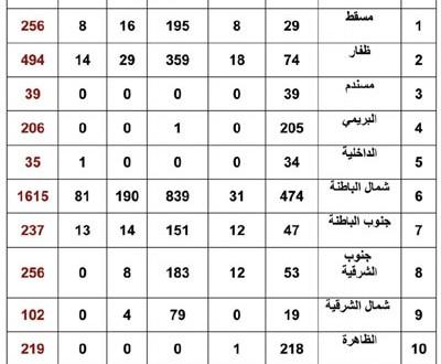 3521 ملكية صدرت خلال عام 2013م لمواطني دول المجلس والكويتين يتصدرون القائمة