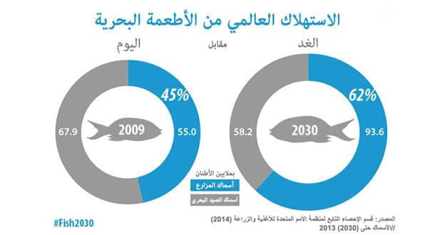 المزارع السمكية تستحوذ على 62% من الأطعمة البحرية بحلول عام 2030