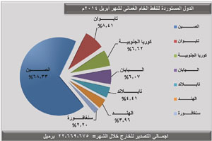 أكثر من 27.7 مليون برميل إنتاج السلطنة من النفط الخام والمكثفات النفطية في أبريل الماضي