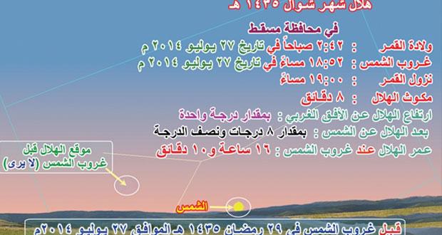 اليوم .. اجتماع اللجنة الرئيسية لاستطلاع رؤية هلال شهر شوال برئاسة وزير الأوقاف والشئون الدينية