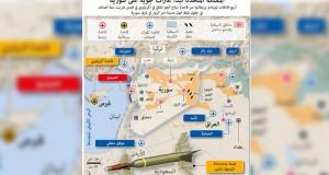 سوريا تكبد الإرهابيين خسائر بحلب وريفها وتصف الغارات البريطانية بـ(الصخب)