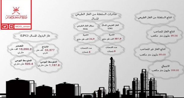 خلال شهر فبراير الماضي: 108.81 مليون متر مكعب إنتاج السلطنة من الغاز الطبيعي