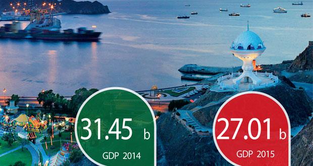 أكثر من 27 مليار ريال الناتج المحلي الإجمالي للسلطنة بنهاية 2015