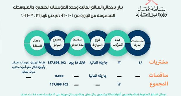 """حوالي 158 ألف ريال عماني إجمالي المبالغ المدفوعة للمؤسسات الصغيرة والمتوسطة المدعومة من """"القوى العاملة"""" في الربع الأول"""