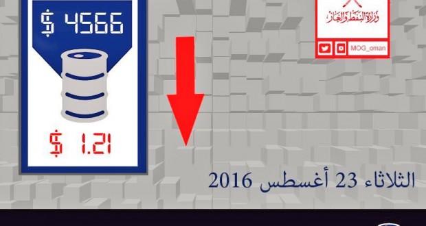 سعر نفط عمان ينخفض بمقدار1.21 دولار أمريكي في تعاملات اليوم