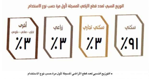49 ألف قطعة أرض مخططة في 2015 .. والممنوحة 42 ألفا