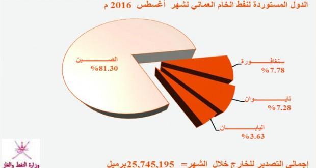 أكثر من 31,3 مليون برميل إنتاج السلطنة من النفط الخام خلال أغسطس الماضي