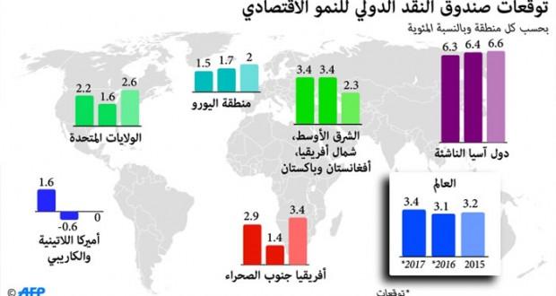 صندوق النقد الدولي يتوقع تراجع النمو العالمي ويحذر من ركود اقتصادي