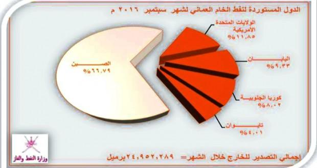 أكثر من 30 مليون برميل إنتاج السلطنة من النفط الخام سبتمبر الماضي