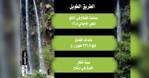 السياحة ترفع مساهمتها بالناتج الإجمالي إلى 2.8%