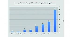 محطات الرصد تسجل أعلى كمية لهطول الأمطار بنخل بلغت (44 ملم)
