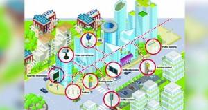 مجلس البحث العلمي يعلن عن بدء العمل في إنشاء منصة لتحفيز مبادرات المدن الذكية في السلطنة
