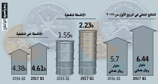 ارتفاع الناتج المحلي للسلطنة 12.9%بنهاية الربع الأول من 2017