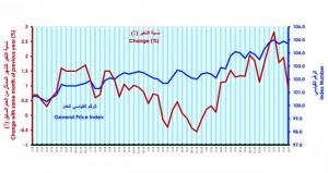 1.9% ارتفاعا بالرقم القياسي لأسعار المستهلكين بنهاية الربع الثاني