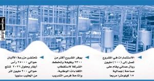 وضع حجر الأساس لـ (مزون للألبان) بتكلفة 100 مليون ريال أكثر من 2300 وظيفة و200 مليون لتر من الحليب سنويا