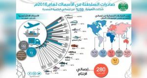 183.5 مليون ريال عماني قيمة الأسماك المنزلة بالصيد الحرفي بنهاية أكتوبر