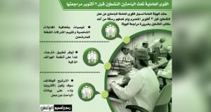 (القوى العاملة) : بالإمكان توظيف الباحثين النشـطين بعد 3 أكتوبر في القطاع الخاص