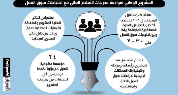 24 مؤسسة تناقش(مواءمة مخرجات التعليم ) وتستعرض ملامحه وتوصياته
