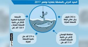 202.6 مليون ريال عماني قيمة الأسماك المنزلة بالصيد الحرفي بنهاية نوفمبر