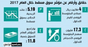 4 ملايين ريال عماني المتوسط اليومي لقيم التداولات بسوق مسقط في 2017 بنسبة ارتفاع 4.1 بالمائة