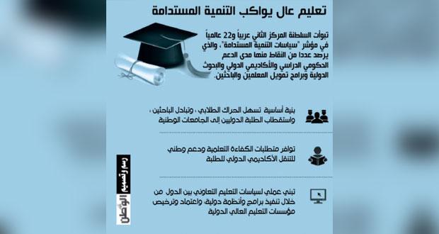 السلطنة تتبوأ مراكز متقدمة في التعليم العالي