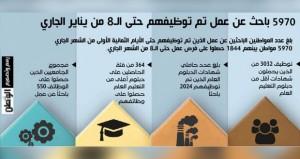 ترجمة للحرص السامي .. 5970 باحثا عن عمل يستلمون مهامهم الوظيفية