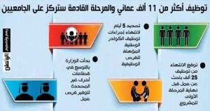 مع توقعات بإدماج 25 ألفا قبل مايو .. أكثر من 11 ألف مواطن يباشرون وظائفهم