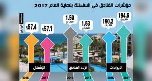 1.5 مليون نزيل في الفنادق (3 ـ 5) نجوم بنهاية العام الماضي