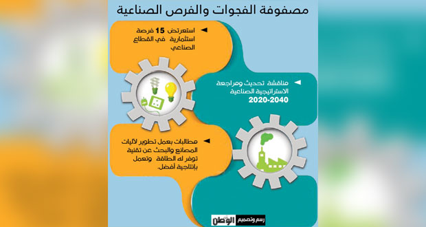 (مصفوفة الفجوات) تستعرض الفرص الاستثمارية الصناعية وتناقش تحديث استراتيجية القطاع (2020 ـ 2040)