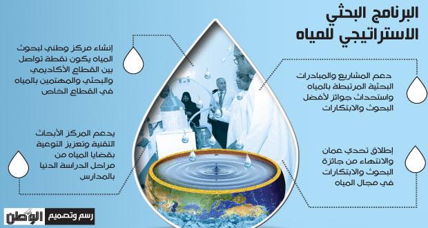 الإعلان عن الفائزين بجائزة البحوث والابتكارات في مجال المياه وإطلاق تحدي عمان لتحلية المياه