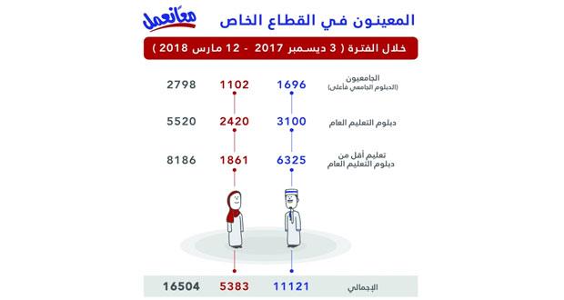 توظيف أكثر من 16 ألف باحث عن عمل حتى 12 مارس الجاري