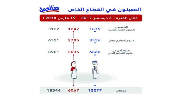 تشغيل أكثر من 18 ألف باحث عن عمل حتى 19 مارس