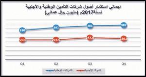 623 مليون ريال عماني إجمالي استثمار أصول شركات التأمين خلال العام 2017