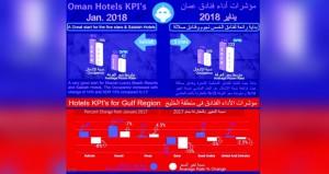 ارتفاع نسبة الإشغال في فنادق السلطنة ذات الخمسة نجوم بنسبة 14%