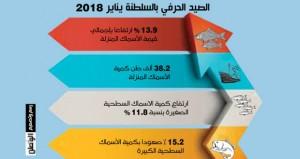 26.4 مليون ريال عماني قيمة الأسماك المنزلة بالصيد الحرفي بنهاية يناير بنسبة ارتفاع بلغت 13.9%