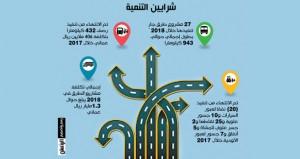 1.3 مليار ريال تكلفة مشاريع الطرق الجاري تنفيذها في 2018