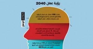 (عمان 2040): المرحلة الثامنة تدخل حيز التنفيذ .. والوثيقة النهائية العام القادم