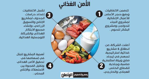 اتفاقيات لتعزيز الأمن الغذائي ورفع الاكتفاء الذاتي بالسلطنة