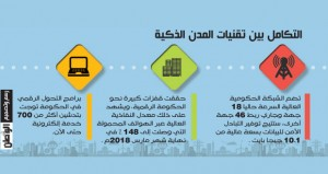 (المدن الذكية).. دور فاعل في تحقيق التنويع الاقتصادي