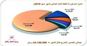 أكثر من 30 ألف برميل إنتاج السلطنة من النفط الخام والمكثفات النفطية خلال مايو الماضي