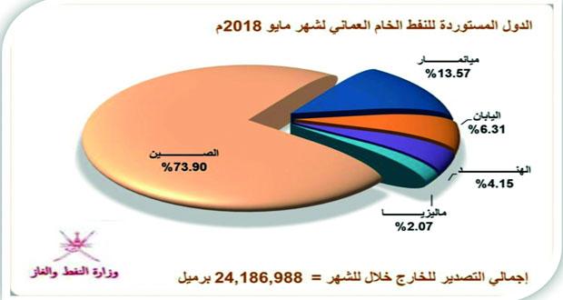 أكثر من 30 مليون برميل إنتاج السلطنة من النفط الخام والمكثفات النفطية خلال مايو الماضي