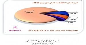 29 مليون برميل انتاج السلطنة من النفط الخام والمكثفات النفطية خلال شهر يونيو