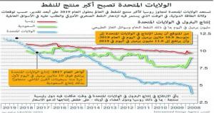 الخام العماني دون 72 دولاراً والأسعار العالمية تسجل هبوطاً أسبوعياً
