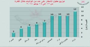 هطول أمطار متفاوتة الغزارة على عدد من المحافظات ونزوى الأعلى