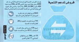 (التنمية العماني) : 43 ألف قرض بأكثر من 405 ملايين ريال