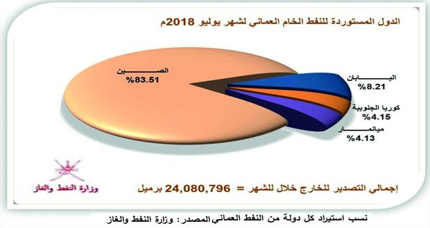 أكثر من 30 مليون برميل إنتاج السلطنة من النفط الخام والمكثفات النفطية خلال يوليو الماضي