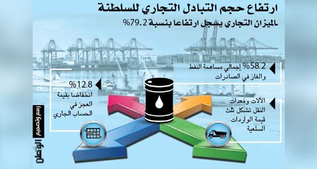 23.2 مليار ريال حجم التبادل التجاري للسلطنة