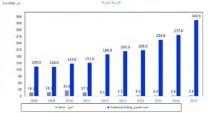 ارتفاع الإنتاج السمكي للسلطنة إلى أكثر من 347 ألف طن العام الماضي وبنسبة 24.3%