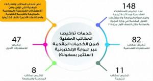 """""""التجارة والصناعة"""": خدمات تراخيص المكاتب المهنية متاحة عبر (استثمر بسهولة)"""